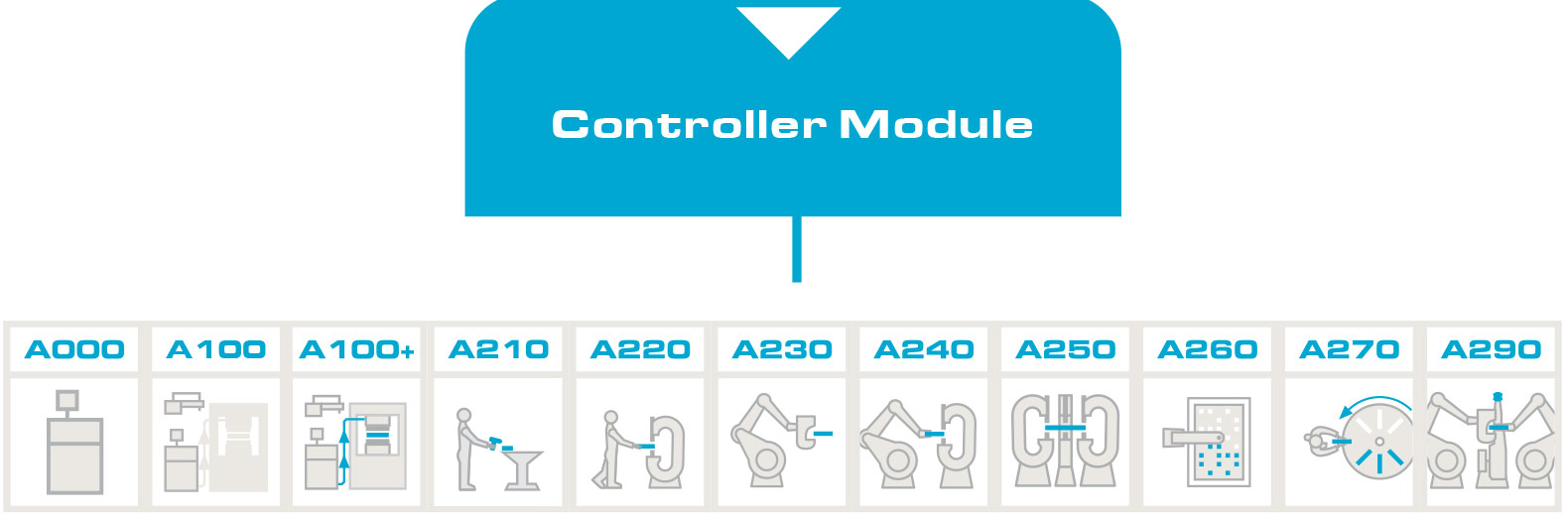 mds.all-in-one-controller modul